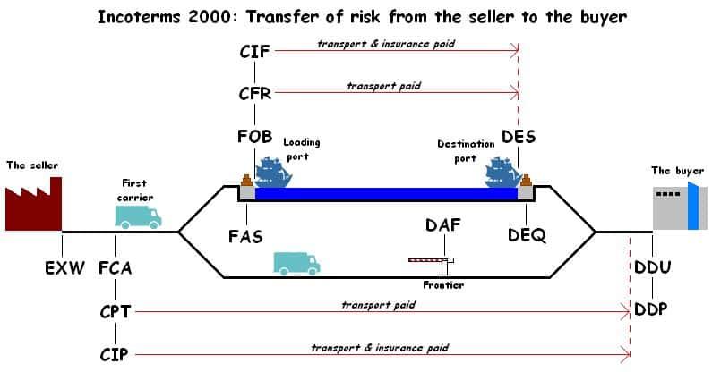 Điều kiện DAP trong incoterms 2010