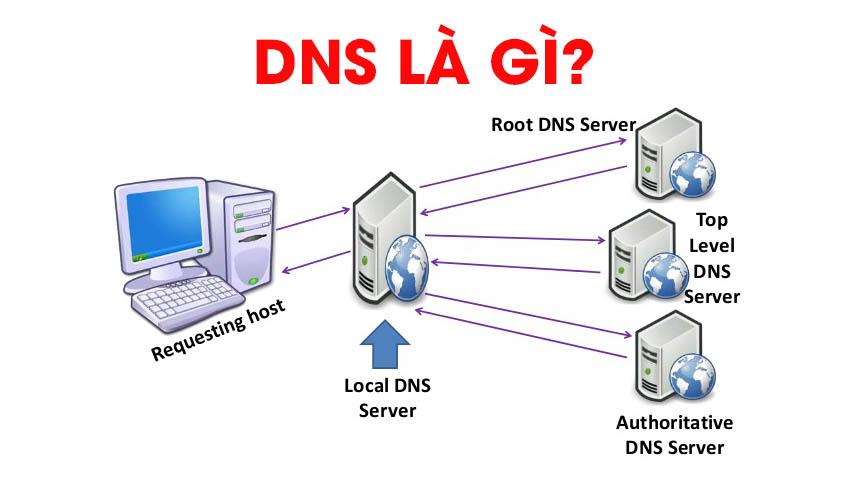 DNS là viết tắt của cụm từ tiếng Anh Domain Name System